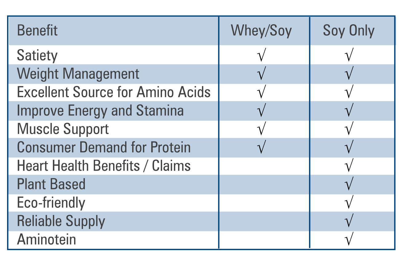 Comparison between Soy Only and Whey/Soy
